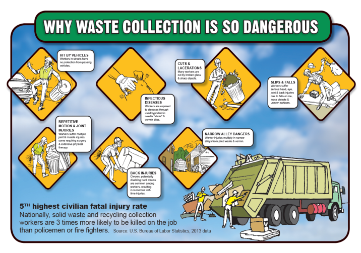 SolidWasteCollectionDangers