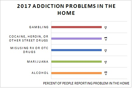 Addiction Problems in Home