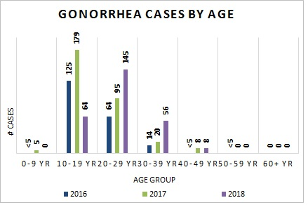 Gonorrhea Cases by Age Group