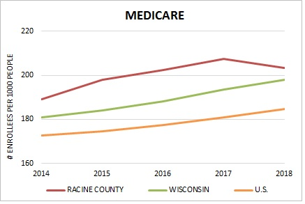 Medicare Rate