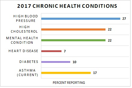 Control Chronic Health Conditions