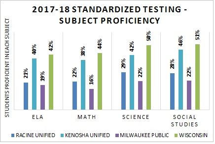 Standardized Testing Results