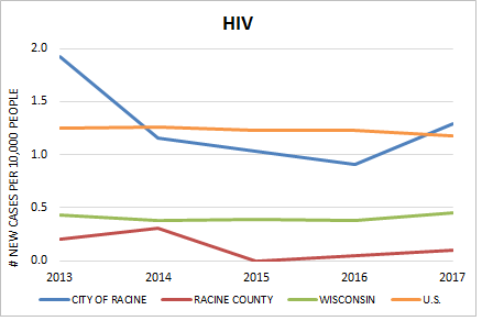 HIV Rate
