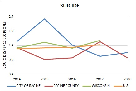 Mental Health and Substance Abuse - Suicide Rate