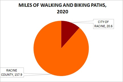 Mobility - Biking-Walking Paths
