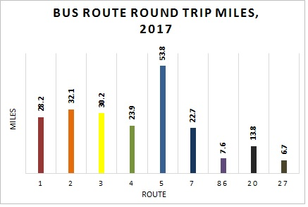 Mobility - Round-Trip Miles Covered by Route