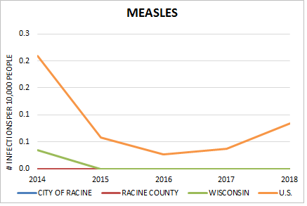 Rate Of Measles Incidence