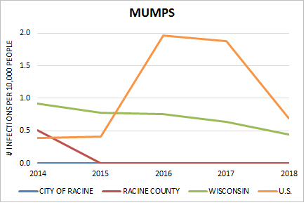Rate Of Mumps Incidence